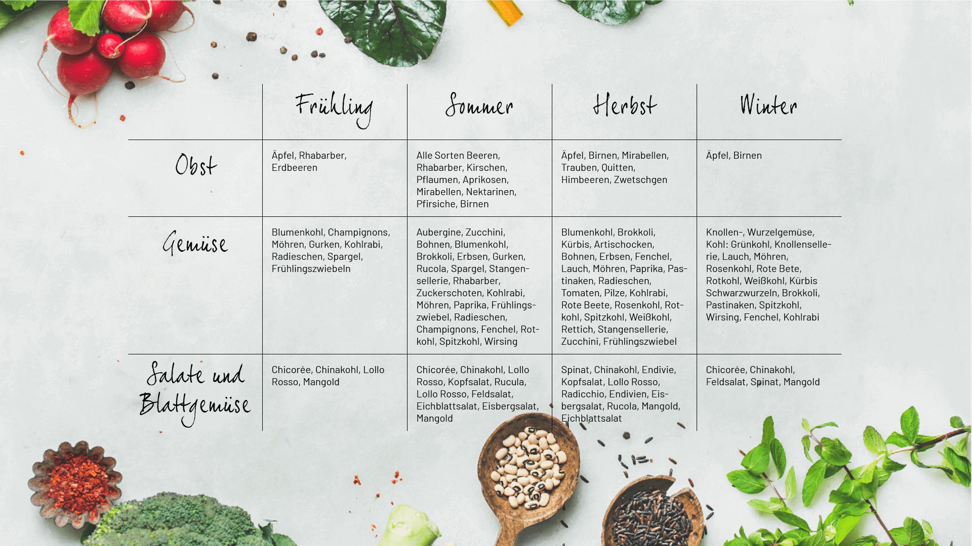 Saisonkalender Tabelle