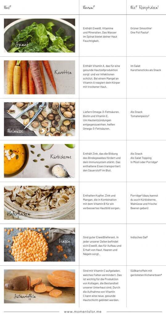 Lebensmittel für reine Haut