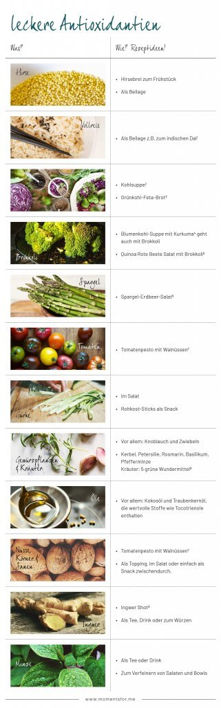 antioxidantien_tabelle